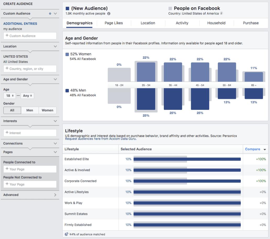 Amazon customer demographics via Facebook Insights