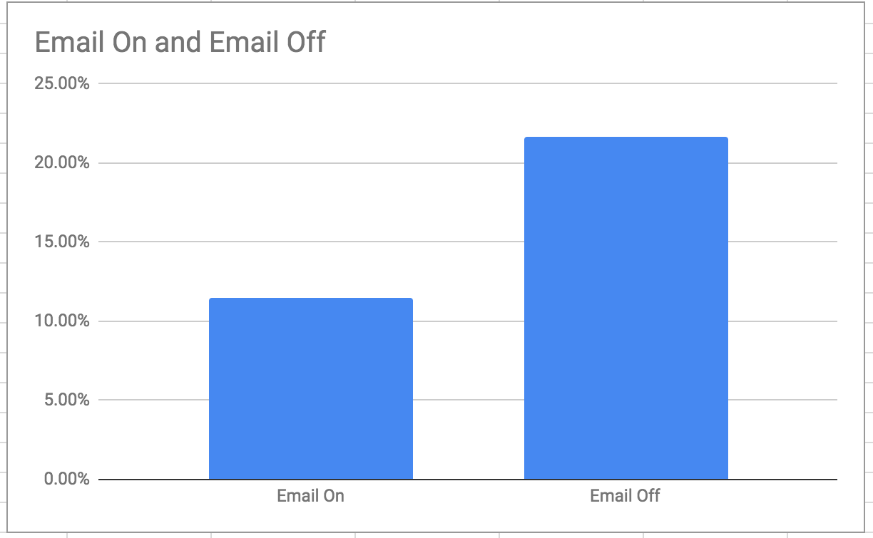 optimize landing page conversion rate by email optin