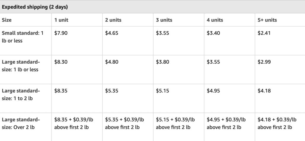 Amazon MCF fees expedited