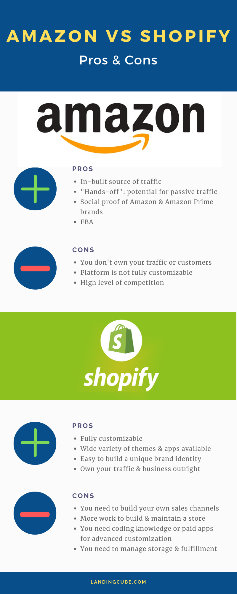 Amazon vs Shopify pros & cons infographic