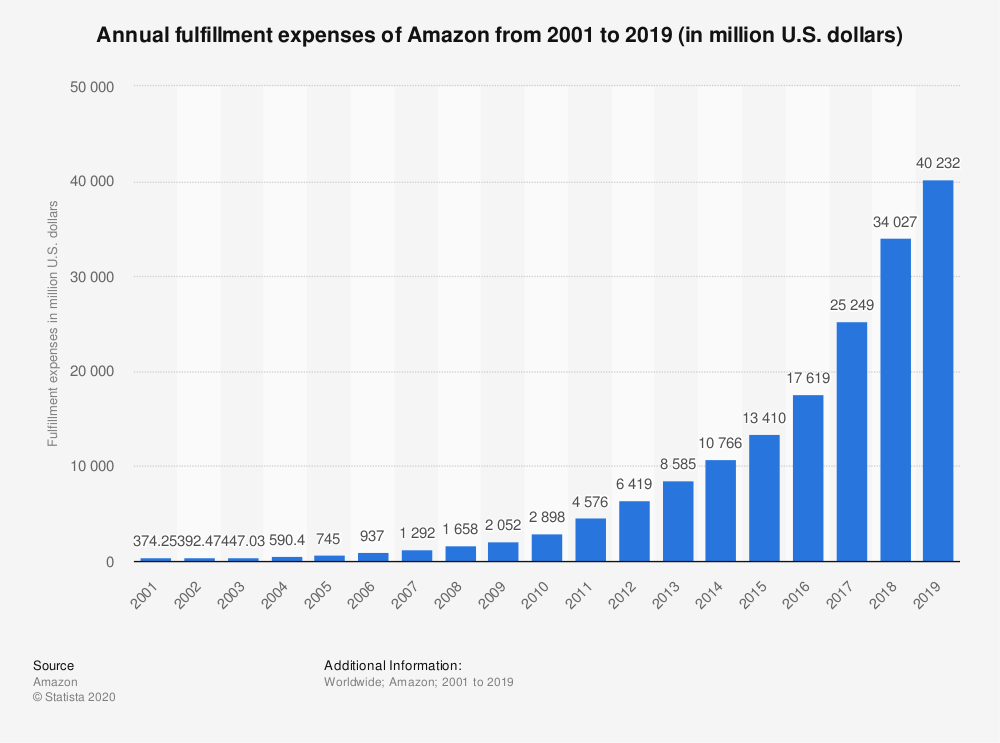 Statista - amazon fulfillment spending