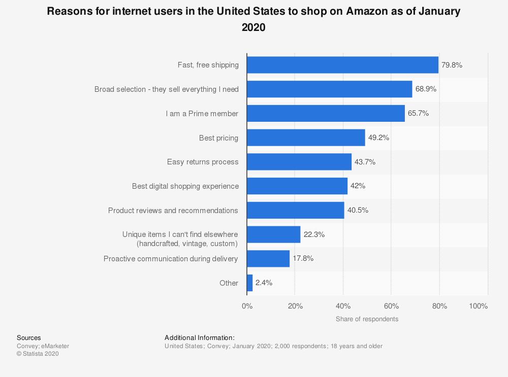 Statista - why people shop on Amazon